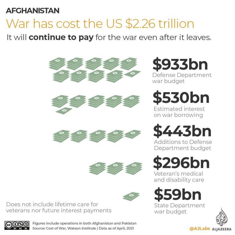 Afghanistan war cost